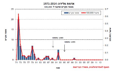 גרף התחלואה באדמת מולדת בישראל