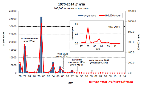 גרף התחלואה באדמת בישראל