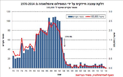 גרף התחלואה בהמופילוס אינפלואנזה B בישראל