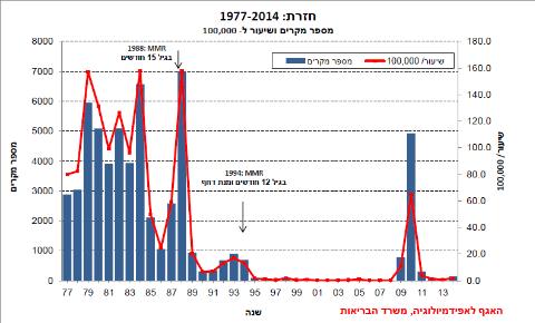 גרף התחלואה בחזרת בישראל