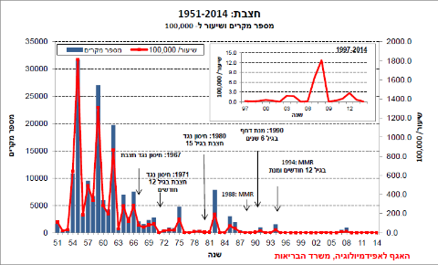 גרף התחלואה בחצבת בישראל
