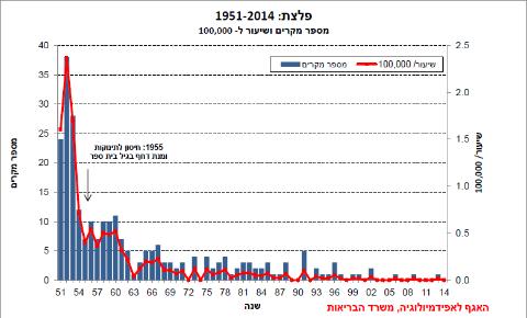 גרף התחלואה בטטנוס בישראל