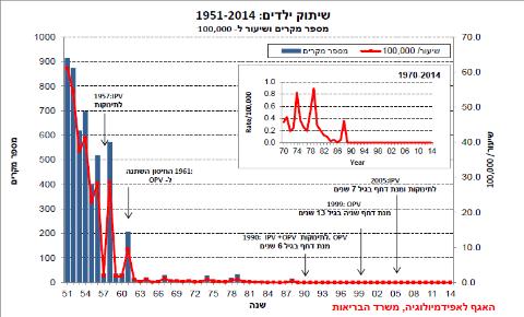 גרף התחלואה בפוליו בישראל