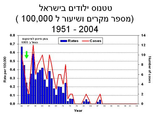 גרף תחלואת ילודים בטטנוס בישראל
