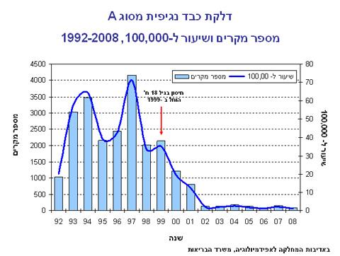גרף התחלואה של הפטיטיס A בישראל