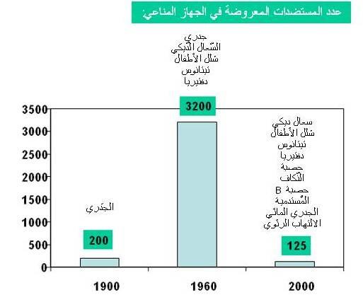 גרף מספר אנטיגנים