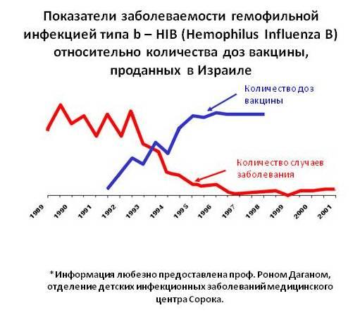 גרף אירוע זיהום פולשני - רוסית