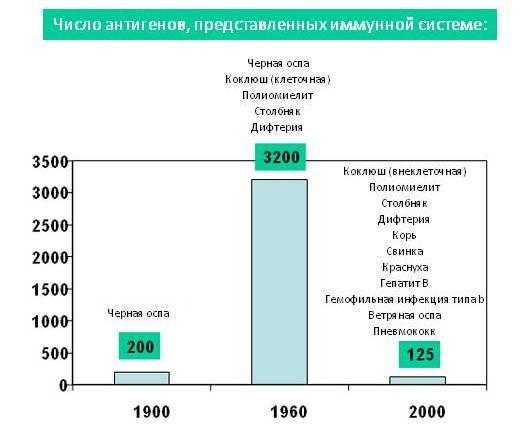 גרף מספר אנטיגנים - רוסית