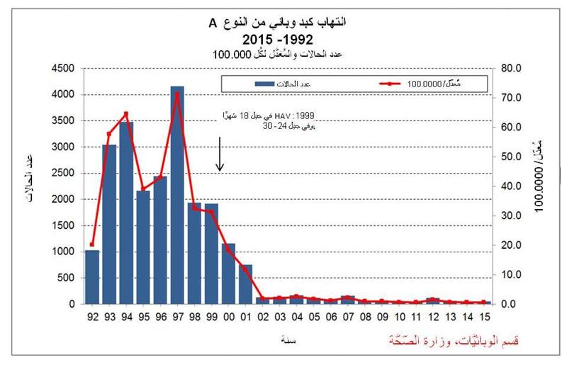 رسم بياني للإصابة بإلتهاب الكبدA في إسرائيل، بالنّسبة لإعطاء التّطعيم