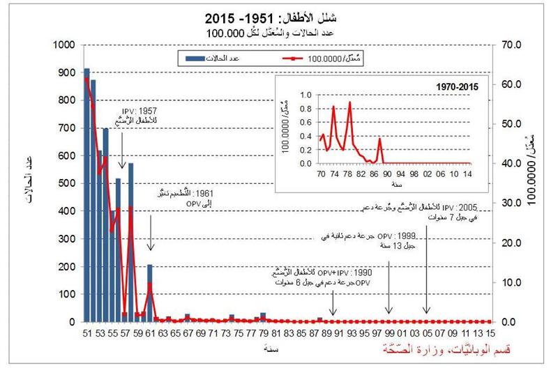 شلل الأطفال في إسرائيل