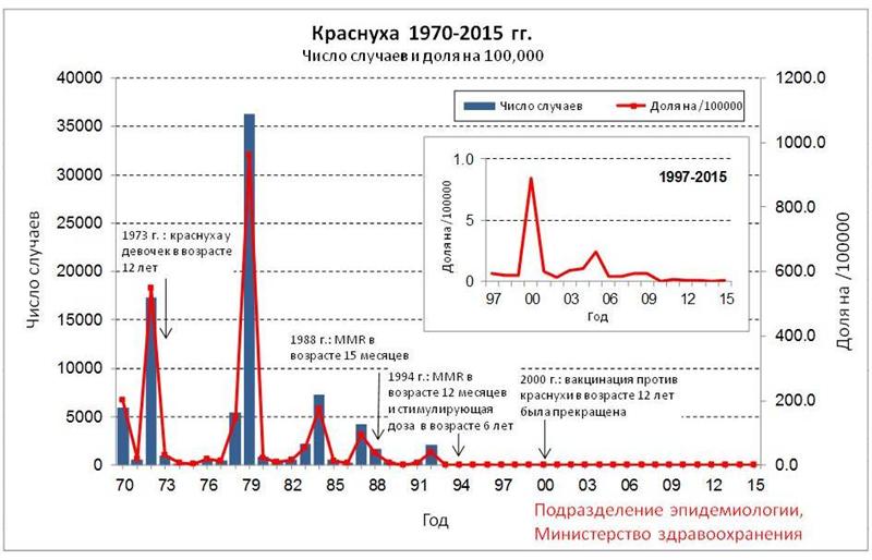 גרף התחלואה באדמת בישראל - רוסית