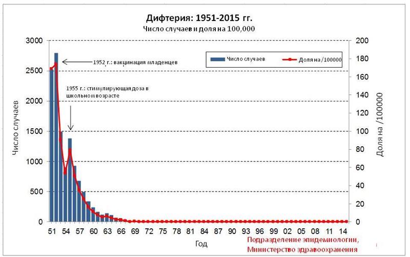 גרף התחלואה באסכרה בישראל - רוסית