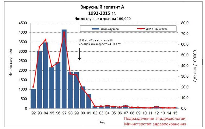 גרף התחלואה בדלקת כבד נגיפית A - רוסית