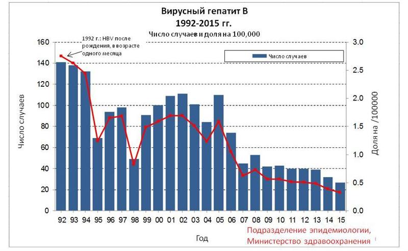 גרף התחלואה בדלקת כבד נגיפית B - רוסית