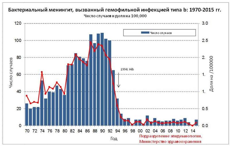 גרף התחלואה בדלקת עוצבה חיידקית בישראל - רוסית