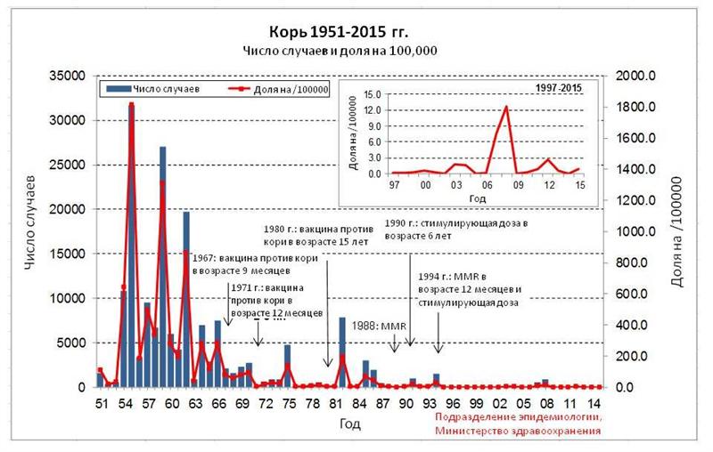 גרף התחלואה בחצבת בישראל - רוסית