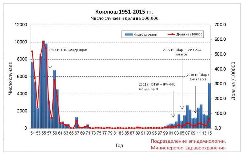 גרף התחלואה בשעלת בישראל - רוסית