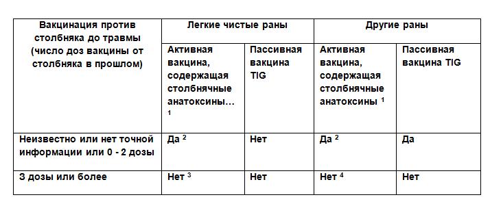 החיסון המחומש - טבלה 1 רוסית