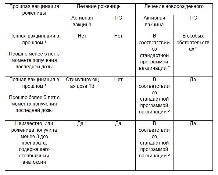 החיסון המחומש - טבלה 2 רוסית